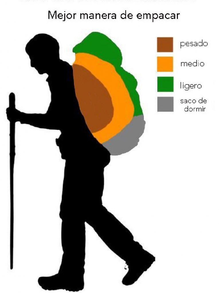 Cómo elegir la mochila correcta para la montaña